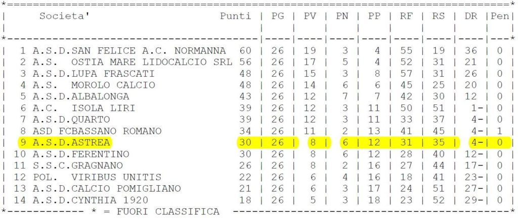 CLASSIFICA CAMPIONATO JUNIORES