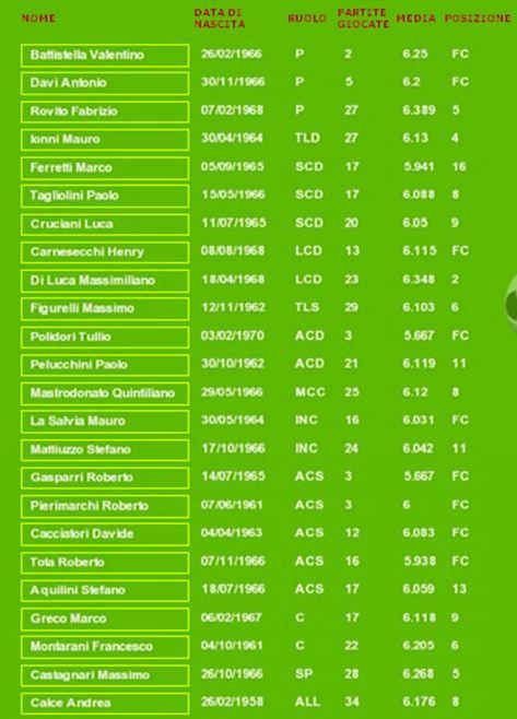Stagione 1990 1991 Serie C2 Astreacalcio
