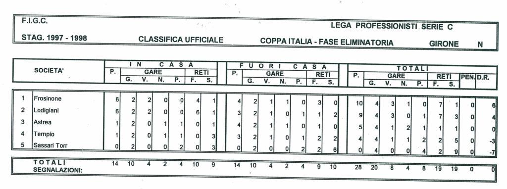 classifica coppa italia